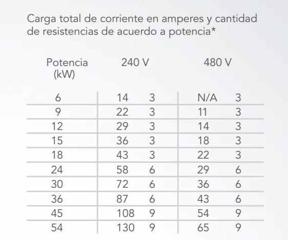 Carga total de corriente en amperes y cantidad de resistencias de acuerdo a potencia